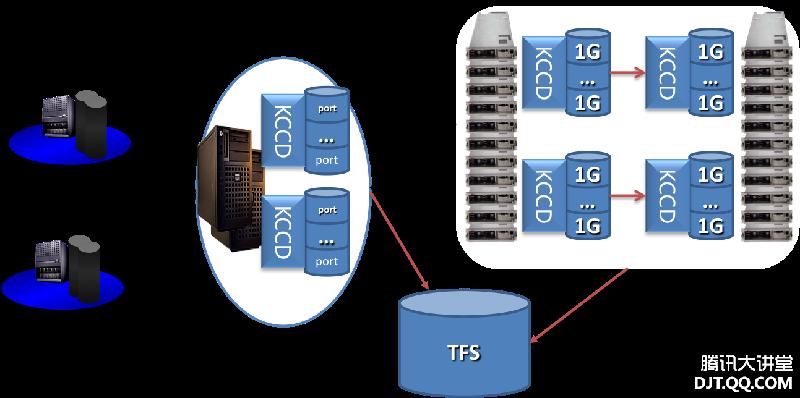 NoSQL 在腾讯应用实践