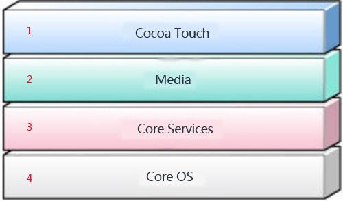 Android为何比iOS卡?论1G内存的使用
