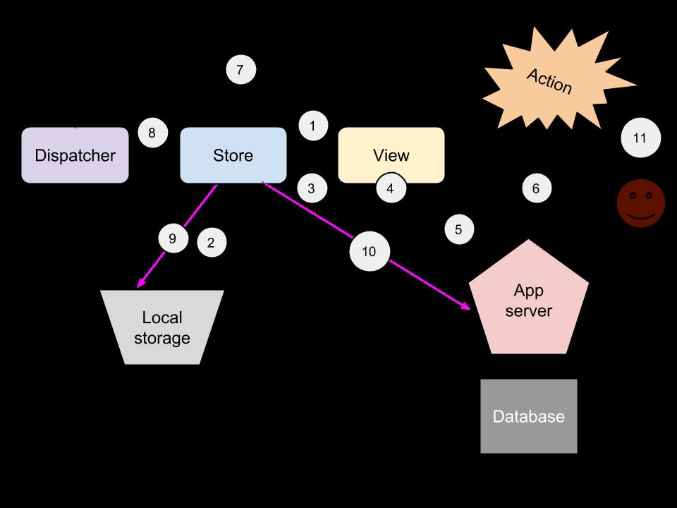 使用 React.js 和应用换成构建快速同步应用程序