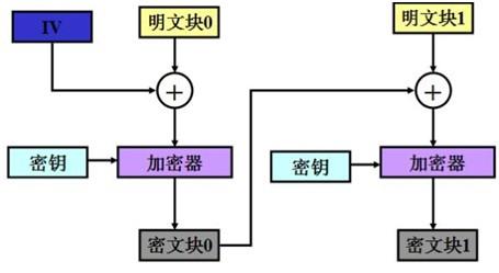 对称加密算法DES、3DES原理和Java实现方式