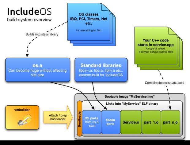 云服务操作系统:IncludeOS