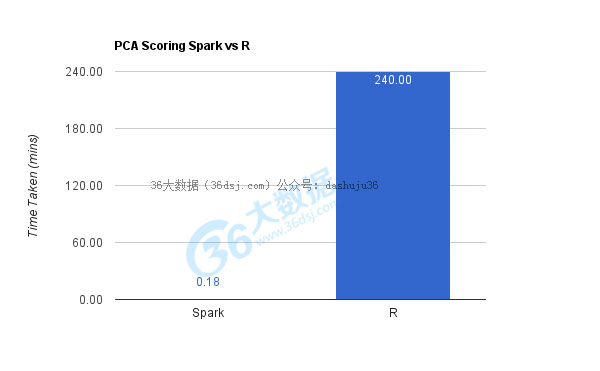大数据工具比较:R语言和Spark谁更胜一筹?