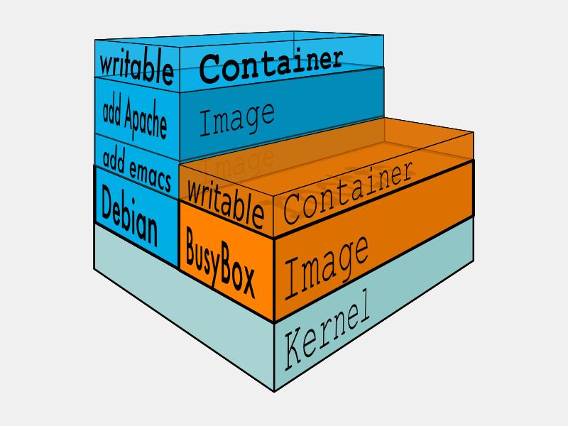 两种方式创建你自己的 Docker 基本映像
