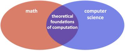 计算机科学不等于数学