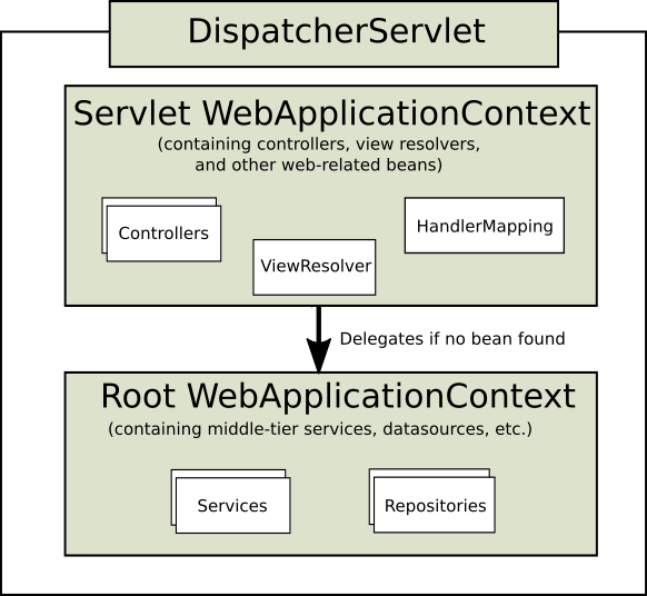 SpringMVC架构浅析