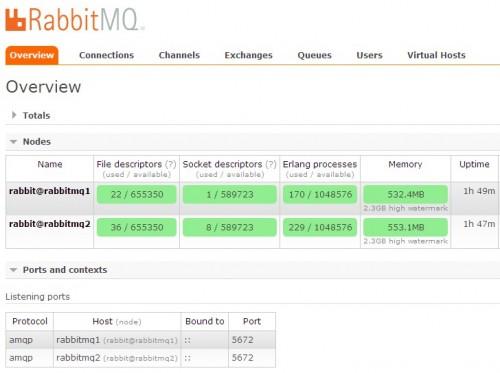 RabbitMQ图形化管理工具