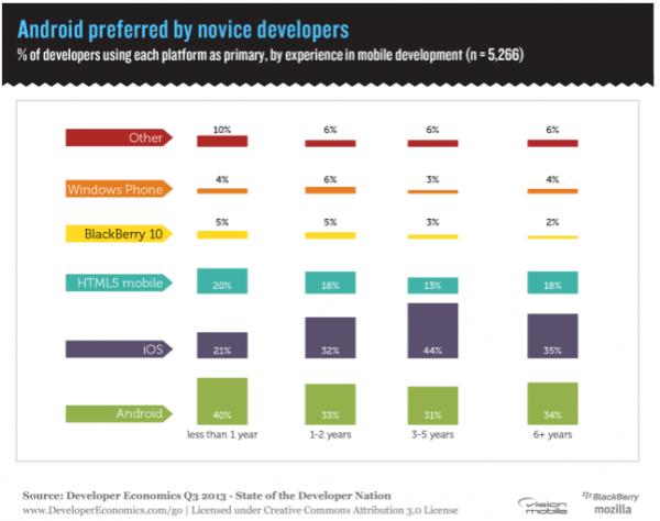 Android 对移动应用开发者越来越有吸引力