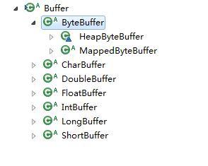 图 1 Buffer 接口层次图