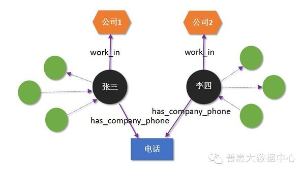 知识图谱在互联网金融中的应用