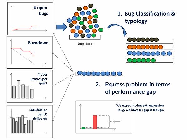 http://infoqstatic.com/resource/articles/bug-fixing-problem-solving/zh/resources/0421000.png