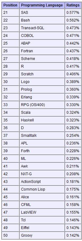 2012年11月编程语言排行榜:Objective-C有望再次成为年度语言