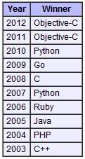 "TIOBE编程语言排行榜:Objective-C蝉联""年度语言"""