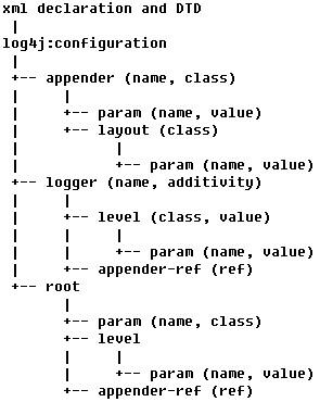 log4j.xml配置示例