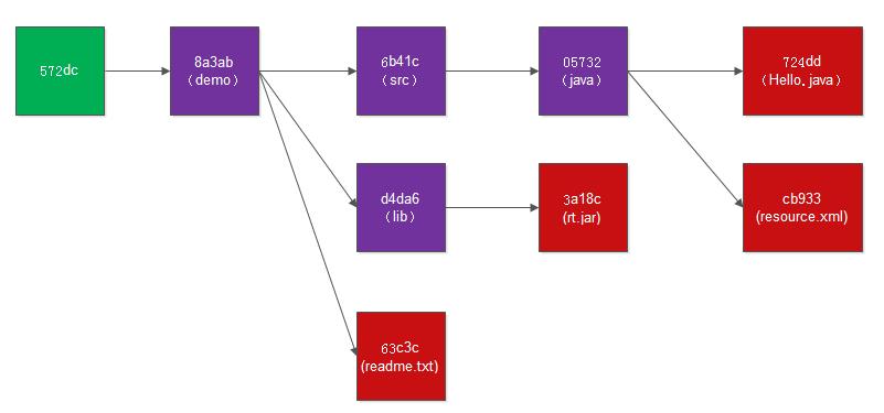 Git基本原理