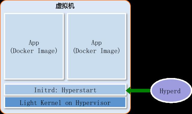 Hyper 0.2 发布,增加对 Xen 的支持
