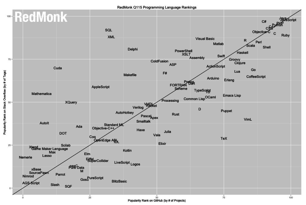 2015年最值得学习的编程语言是?