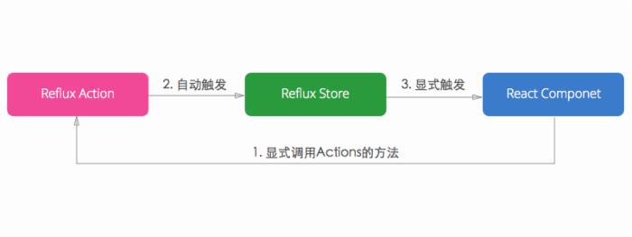 你为什么应该试一试Reflux?