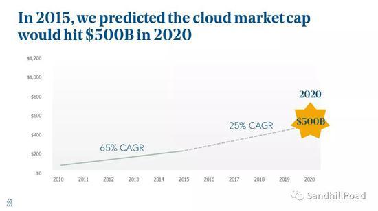 数据来源:State of the Cloud 2020