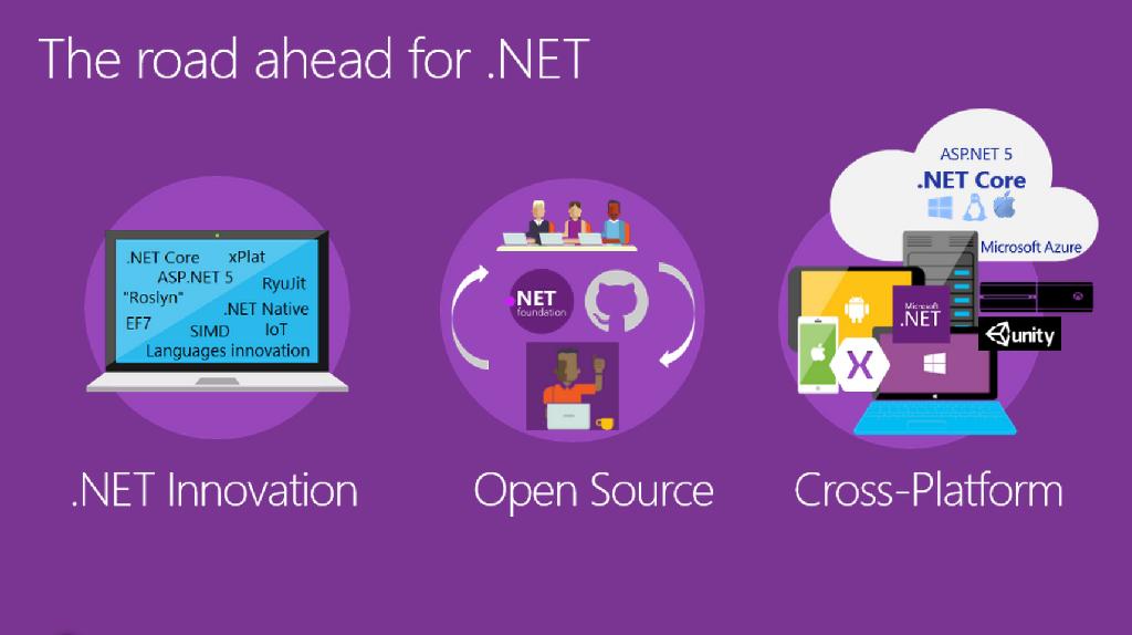 Microsoft Build 2015 汇总