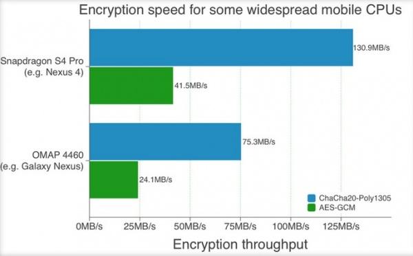 Android版Chrome开始支持更快的安全加密算法