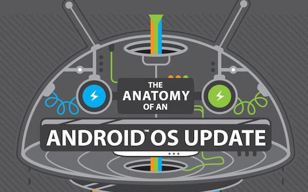 Android 设备缓慢的升级之路