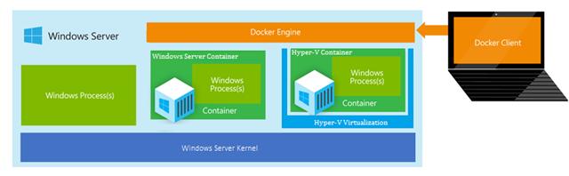 微软宣布下一代Windows Server、Nano Server及Hyper-V