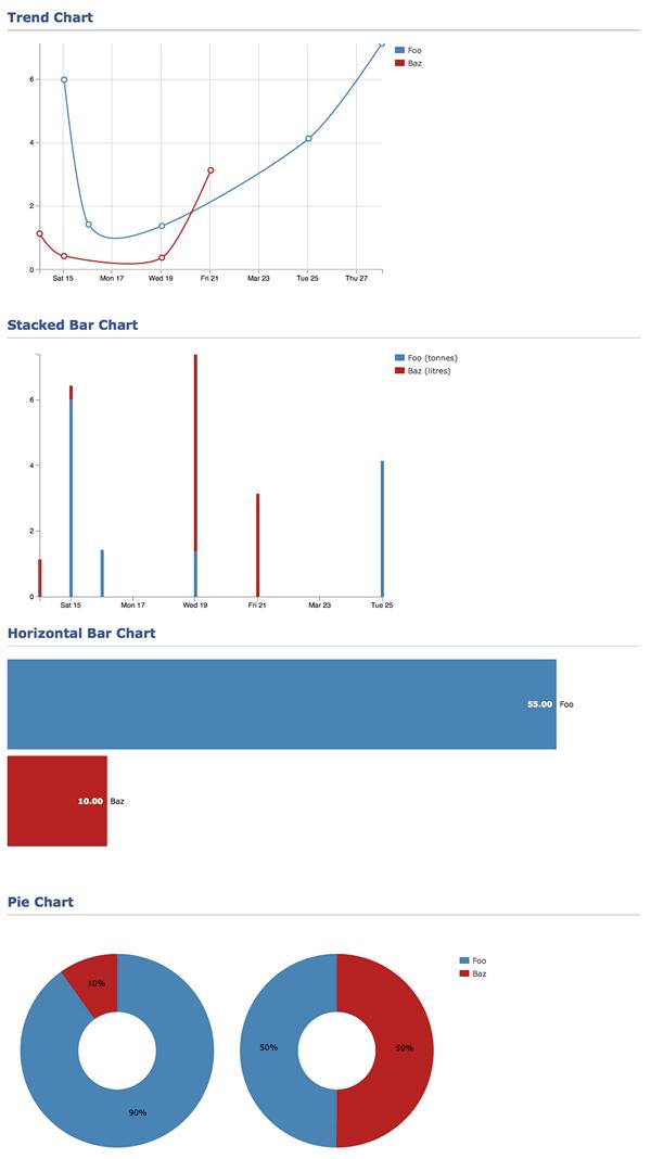 基于D3.js的Web图表创建库:Peek.js