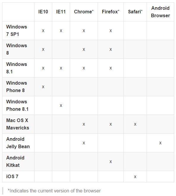 微软WinJS 3.0支持多平台