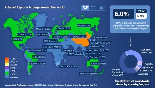 统计显示中国IE6用户比例位居全球首位