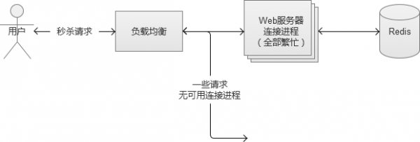 Web系统大规模并发
