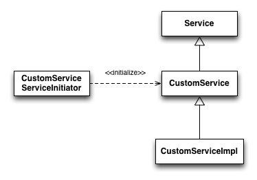 Hibernate 4.0 新特性之 Service(Registry)