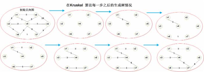 最小生成树——Kruskal(克鲁斯卡尔)算法