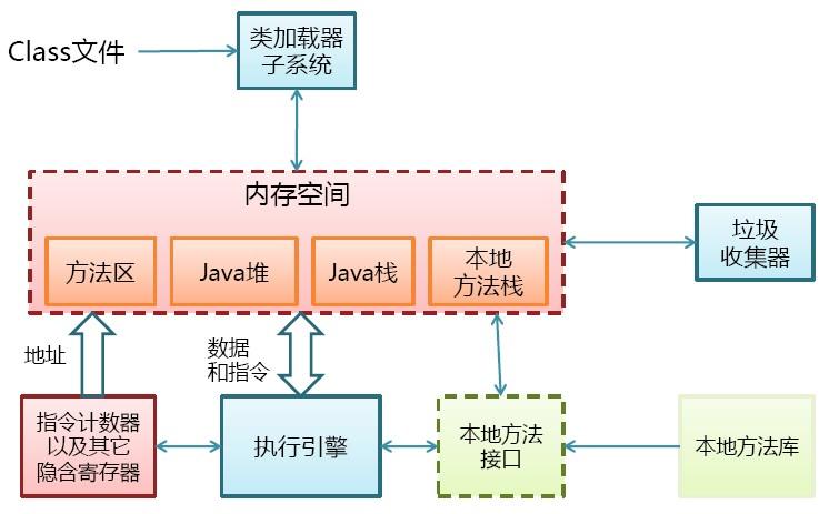 Java 虚拟机