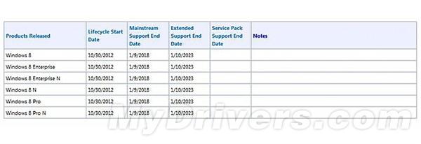 "Windows 8""死期""已定:2018年1月"