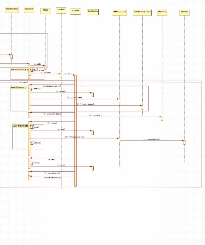 Mina 源码阅读:Server端基于NIO的处理流程