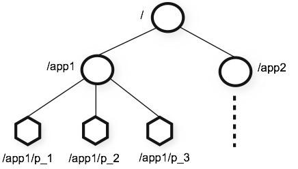 分布式应用协同服务:ZooKeeper