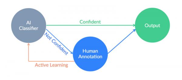 人工智能和工作的未来