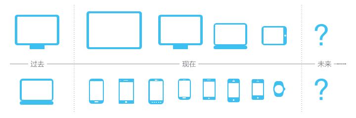 网页响应式设计的现状与趋势