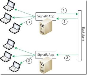 ASP.NET SignalR 高可用设计