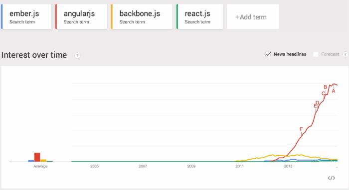 AngularJS 为什么成功了?