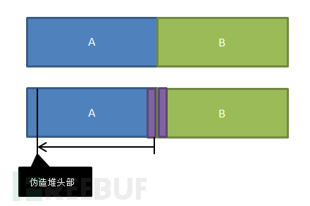 Libc堆管理机制及漏洞利用技术 (一)