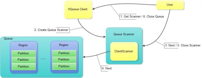 HQueue Scan处理流程