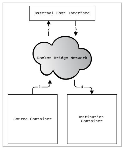 更安全的本地Docker网络