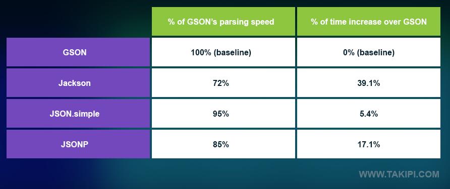 JSON库之性能比较:JSON.simple VS GSON VS Jackson VS JSONP