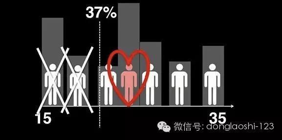 让我来告诉你为什么大数据并不能帮你找到女朋友