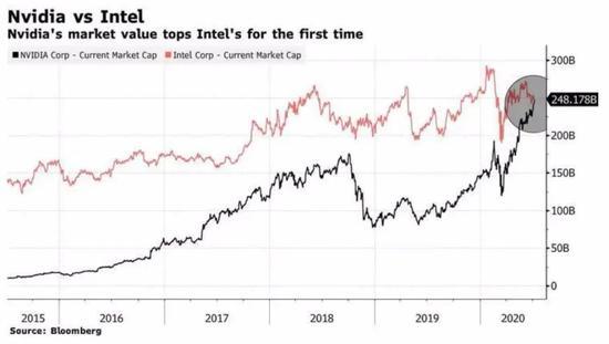 7 月 9 日,英伟达市值首次超过英特尔,图源:Bloomberg