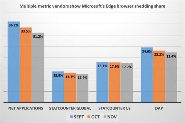 Windows 10好尴尬:Edge用的人越来越少