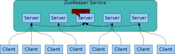 分布式系统协调 Apache ZooKeeper
