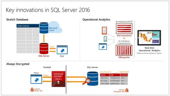 SQL Server 2016第一个公众预览版发布