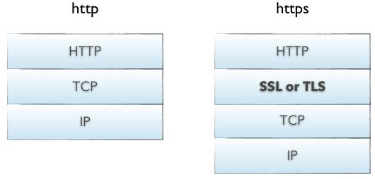 为你的Android App实现自签名的 SSL 证书